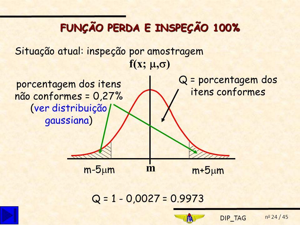 DIP_TAG n o 24 / 45 FUNÇÃO PERDA E INSPEÇÃO 100% Situação atual: inspeção por amostragem f(x;, ) m m-5 m m+5 m Q = 1 - 0,0027 = 0.9973 Q = porcentagem