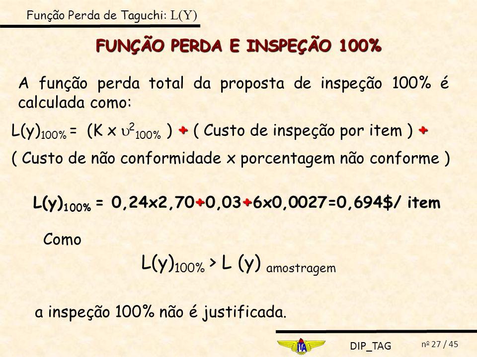 DIP_TAG n o 27 / 45 FUNÇÃO PERDA E INSPEÇÃO 100% A função perda total da proposta de inspeção 100% é calculada como: ++ L(y) 100% = (K x 2 100% ) + (