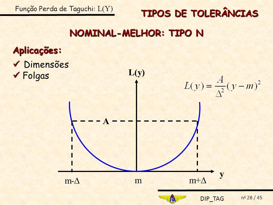 DIP_TAG n o 28 / 45 TIPOS DE TOLERÂNCIAS NOMINAL-MELHOR: TIPO N y m m- m+ L(y) A Aplicações: Dimensões Folgas Função Perda de Taguchi: L(Y)
