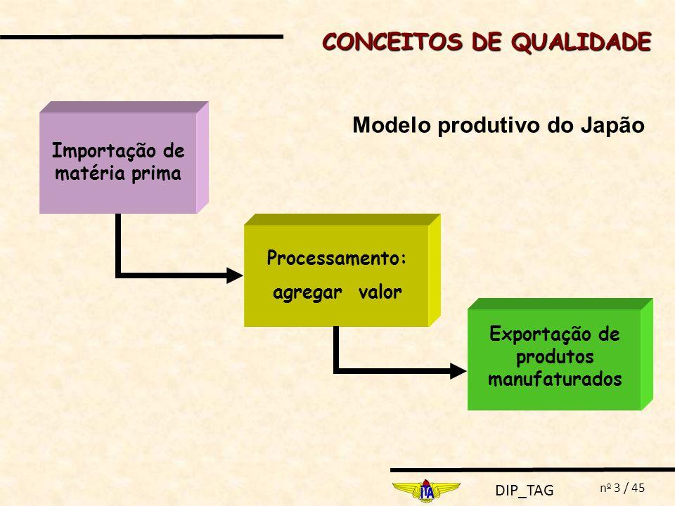 DIP_TAG n o 4 / 45 Função Perda de Taguchi PROJETO ROBUSTO DE TAGUCHI Qualidade está relacionada com a perda para a sociedade, causada por um produto, durante o seu ciclo de vida.