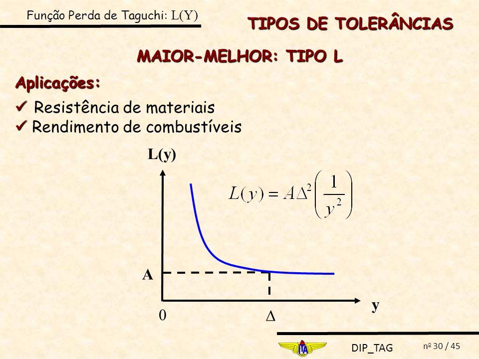 DIP_TAG n o 30 / 45 MAIOR-MELHOR: TIPO L Aplicações: Resistência de materiais Rendimento de combustíveis 0 y L(y) A TIPOS DE TOLERÂNCIAS Função Perda