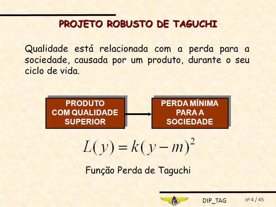 DIP_TAG n o 15 / 45 Função Perda L(y)MAZDA MAZDA L(y) MAZDA = 0.08.(1.67) 2 = 0.223 $ / unidadeFORD FORD L(y) FORD = 0.08.(2.88) 2 = 0.663 $ / unidade MAZDAFORD L(y) MAZDA < L(y) FORD Mazda Produto Mazda possui qualidade superior Ford ao produto Ford FUNÇÃO PERDA DE TAGUCHI