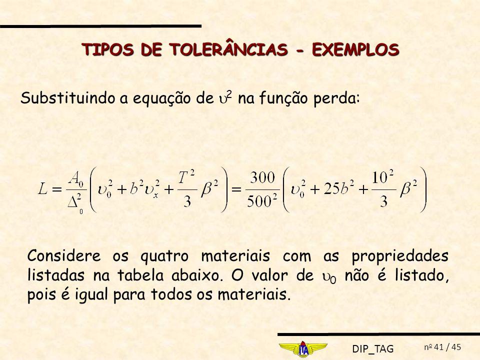 DIP_TAG n o 41 / 45 Substituindo a equação de 2 na função perda: TIPOS DE TOLERÂNCIAS - EXEMPLOS Considere os quatro materiais com as propriedades lis