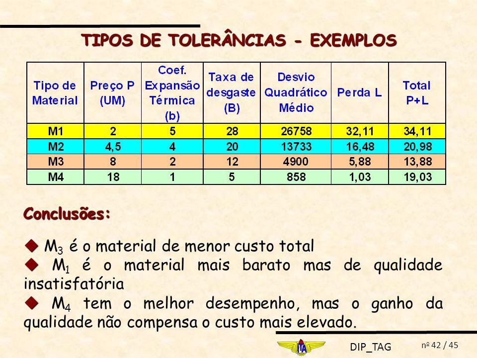 DIP_TAG n o 42 / 45 Conclusões: TIPOS DE TOLERÂNCIAS - EXEMPLOS M 3 é o material de menor custo total M 1 é o material mais barato mas de qualidade in