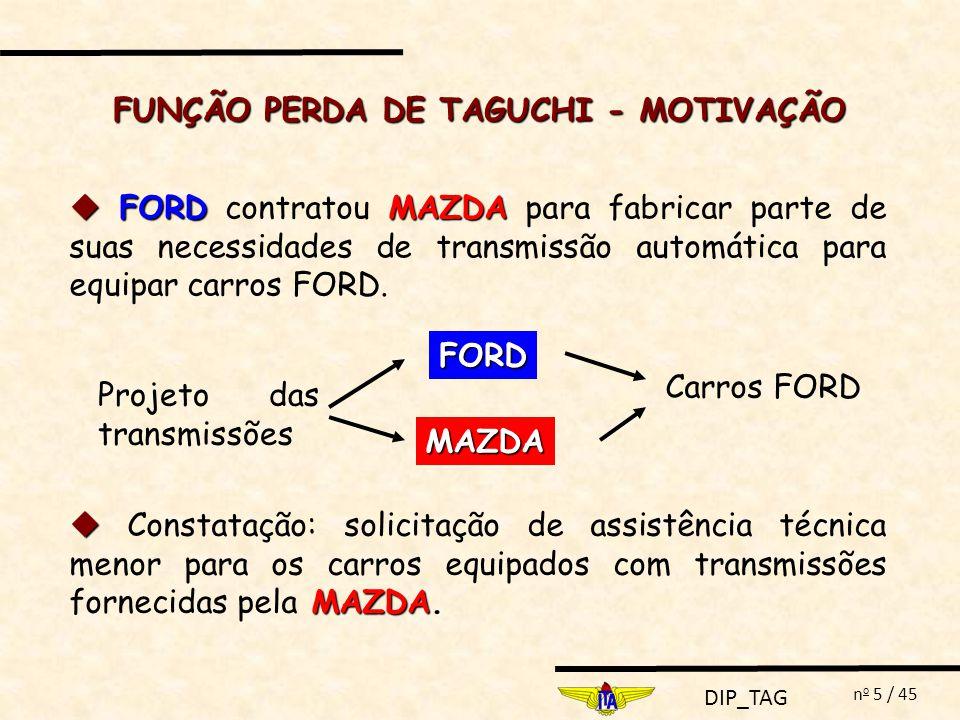 DIP_TAG n o 6 / 45 m Tolerância m + m - Ford: 80% Mazda: 27% FORD: Análise FORD: características críticas da transmissão - diâmetros internos de válvulas FUNÇÃO PERDA DE TAGUCHI