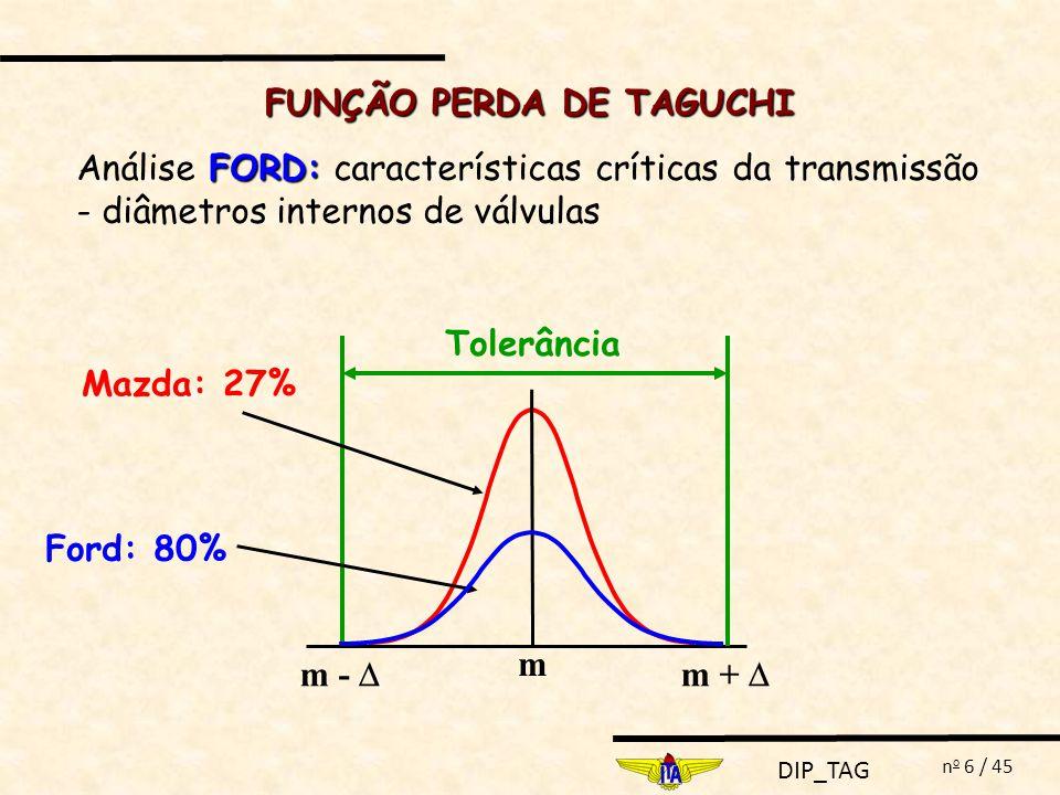 DIP_TAG n o 17 / 45 Função perda aplicada a um produto com várias (n) características independentes Exemplo: Exemplo: Fabricante de blocos padrão exige que: Comprimento: 1,0 0,00010 Rugosidade: 0,00020 m ou menos Dados: A 1 = 20 UM e 1 2 = 1,2 x 10 -10 A 2 = 50 UM e 2 2 = 1,7 x 10 -8 FUNÇÃO PERDA DE TAGUCHI