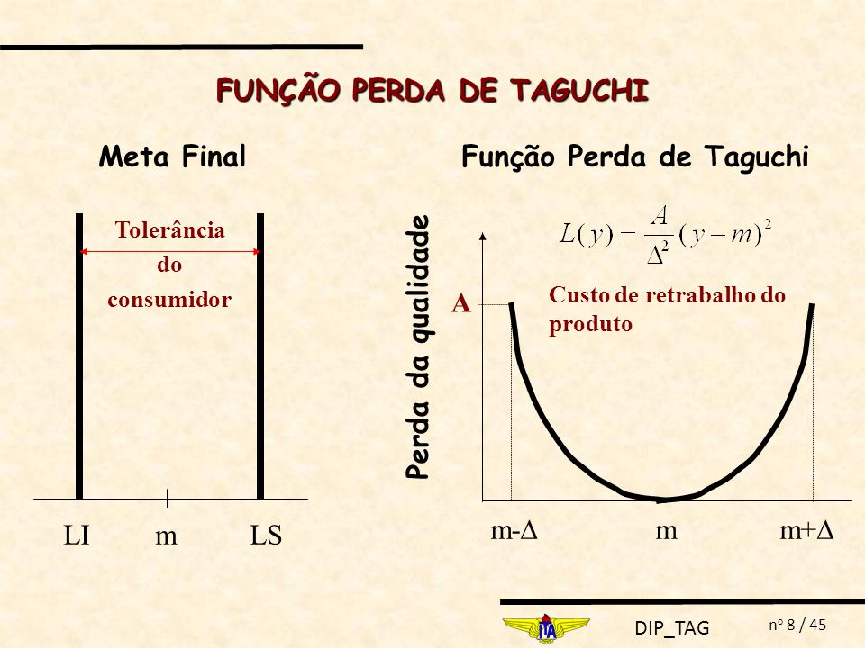 DIP_TAG n o 9 / 45 FUNÇÃO PERDA DE TAGUCHI: L(Y) L(y): expandida em série de Taylor em torno do valor nominal m em que: y = característica funcional de um produto m = valor nominal da característica y Observações: 1.