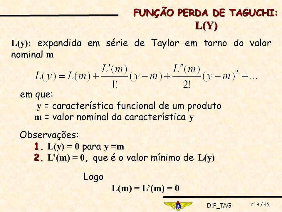 DIP_TAG n o 10 / 45 Substituindo-se L(m) = L(m) = 0 na equação de L(y): ou ainda: em que: y = característica funcional de um produto m = valor nominal da característica y k = constante de proporcionalidade A = perda devido a um item não conforme: inutilização, conserto reclassificação FUNÇÃO PERDA DE TAGUCHI: L(Y)