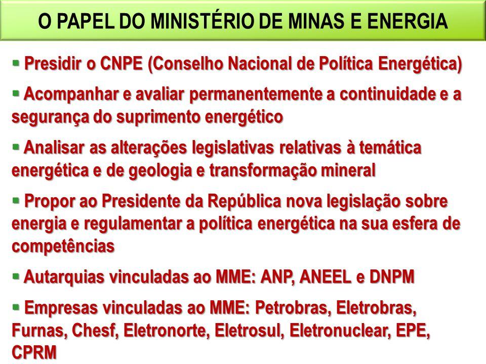 Presidir o CNPE (Conselho Nacional de Política Energética) Acompanhar e avaliar permanentemente a continuidade e a segurança do suprimento energético