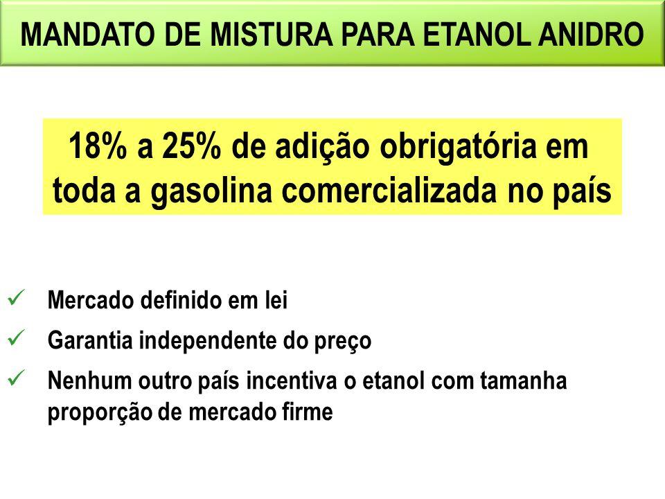 MANDATO DE MISTURA PARA ETANOL ANIDRO Mercado definido em lei Garantia independente do preço Nenhum outro país incentiva o etanol com tamanha proporçã