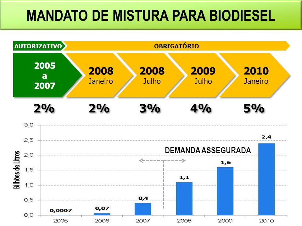 FINANCIAMENTO PÚBLICO PARA O SETOR ETANOL (BNDES - R$ Milhões/ano) Fonte: BNDES. Elaboração MME.