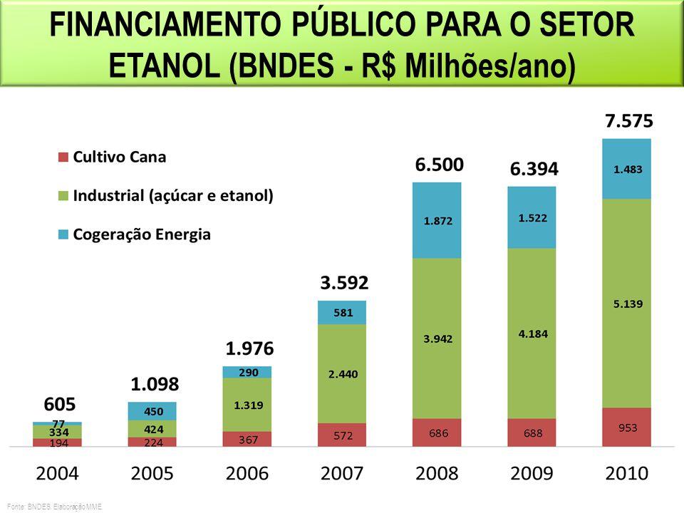 MENOR TRIBUTAÇÃO NO AUTOMÓVEL MotorizaçãoCombustível Alíquota IPI (%) 1.0 Gasolina7,0% Etanol / Flex5,0% 2.0 Gasolina13,0% Etanol / Flex11,0% Diferença 2%: R$300 a R$500