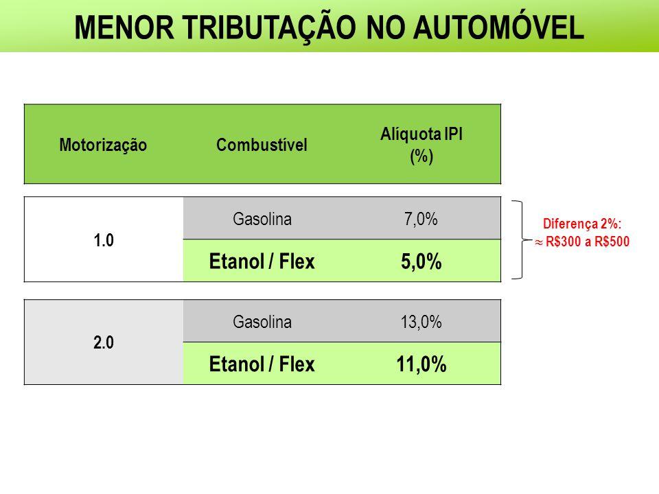MENOR TRIBUTAÇÃO NO AUTOMÓVEL MotorizaçãoCombustível Alíquota IPI (%) 1.0 Gasolina7,0% Etanol / Flex5,0% 2.0 Gasolina13,0% Etanol / Flex11,0% Diferenç
