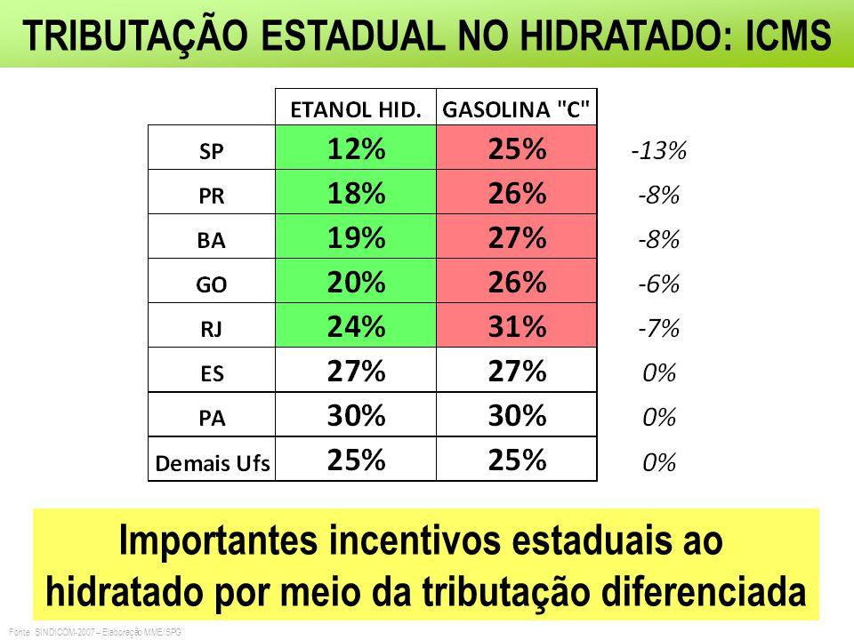 TRIBUTAÇÃO ESTADUAL NO HIDRATADO: ICMS Importantes incentivos estaduais ao hidratado por meio da tributação diferenciada Fonte: SINDICOM-2007 – Elabor