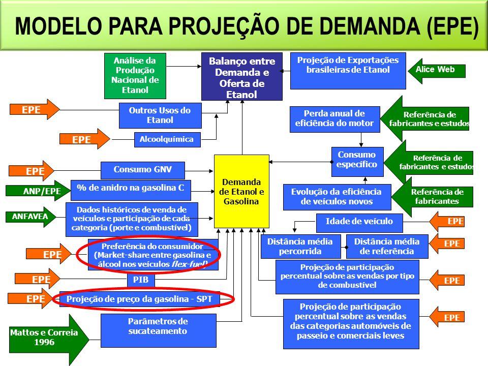 FROTA NACIONAL DE VEÍCULOS 30,0 11,4 2,0 Fontes: DENATRAN (COM CURVA DE SUCATEAMENTO).