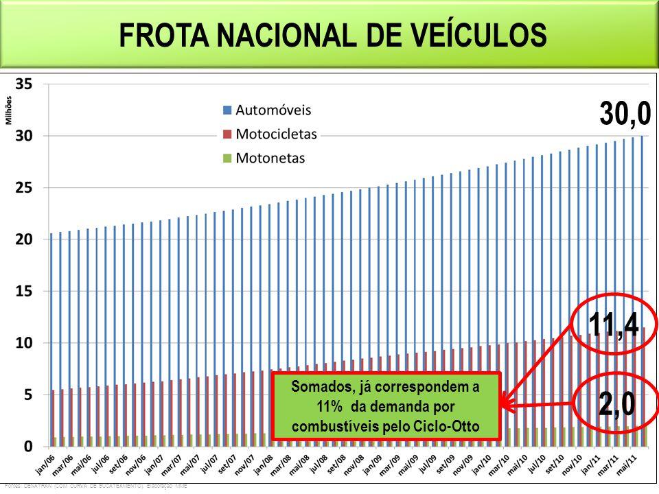 FROTA NACIONAL DE VEÍCULOS 30,0 11,4 2,0 Fontes: DENATRAN (COM CURVA DE SUCATEAMENTO). Elaboração MME Somados, já correspondem a 11% da demanda por co