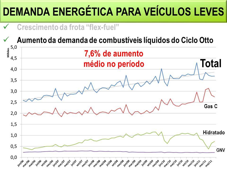 DEMANDA ENERGÉTICA PARA VEÍCULOS LEVES Crescimento da frota flex-fuel Aumento da demanda de combustíveis líquidos do Ciclo Otto 7,6% de aumento médio