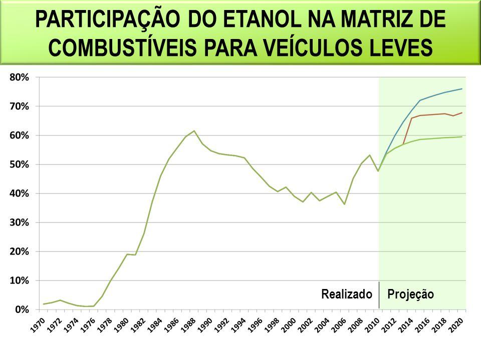 PARTICIPAÇÃO DO ETANOL NA MATRIZ DE COMBUSTÍVEIS PARA VEÍCULOS LEVES ProjeçãoRealizado