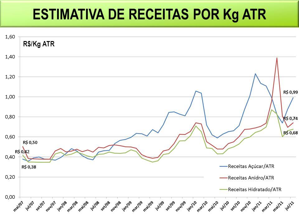 ESTIMATIVA DE RECEITAS POR Kg ATR R$/Kg ATR