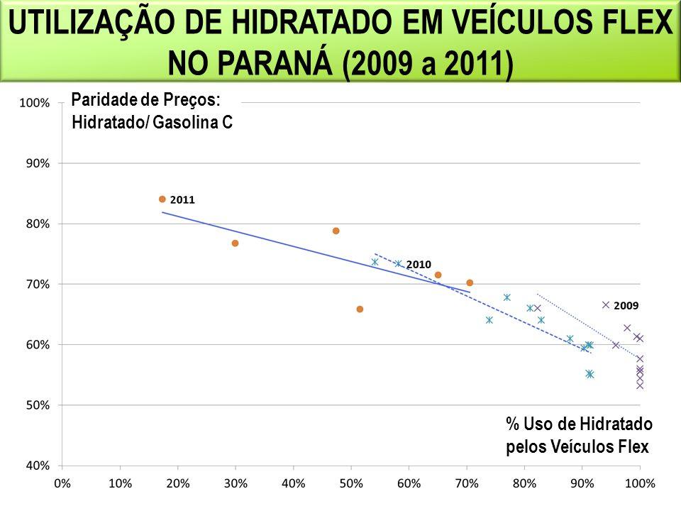 UTILIZAÇÃO DE HIDRATADO EM VEÍCULOS FLEX NO PARANÁ (2009 a 2011) Paridade de Preços: Hidratado/ Gasolina C % Uso de Hidratado pelos Veículos Flex