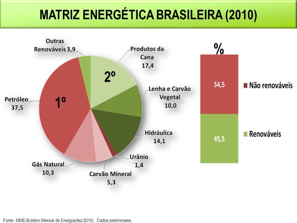 Fonte: MME/Boletim Mensal de Energia(dez/2010). Dados preliminares. 3 MATRIZ ENERGÉTICA BRASILEIRA (2010) % 1º 2º
