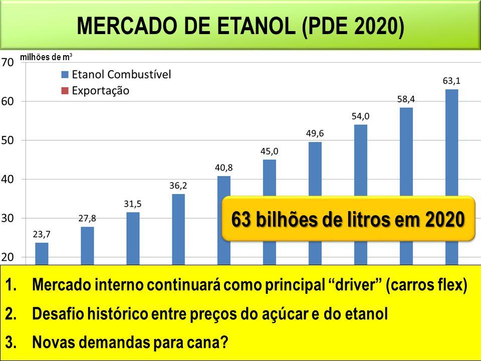 MERCADO DE ETANOL (PDE 2020) milhões de m³ 1.Mercado interno continuará como principal driver (carros flex) 2.Desafio histórico entre preços do açúcar