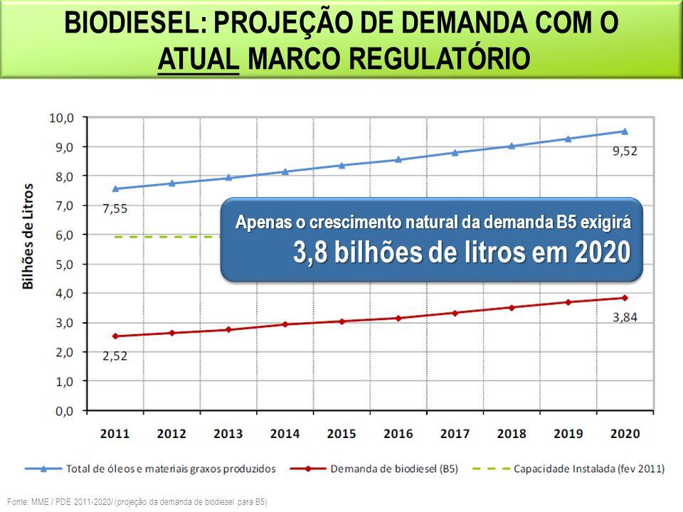 BIODIESEL: PROJEÇÃO DE DEMANDA COM O ATUAL MARCO REGULATÓRIO Fonte: MME / PDE 2011-2020/ (projeção da demanda de biodiesel para B5) Apenas o crescimen