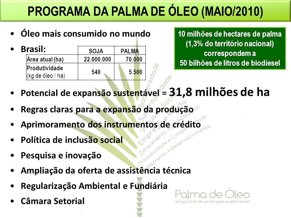Óleo mais consumido no mundo Brasil: Potencial de expansão sustentável = 31,8 milhões de ha Regras claras para a expansão da produção Aprimoramento do
