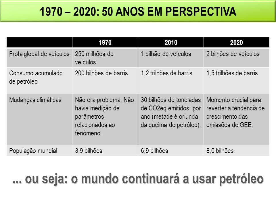 39 1970 – 2020: 50 ANOS EM PERSPECTIVA 197020102020 Frota global de veículos250 milhões de veículos 1 bilhão de veículos2 bilhões de veículos Consumo