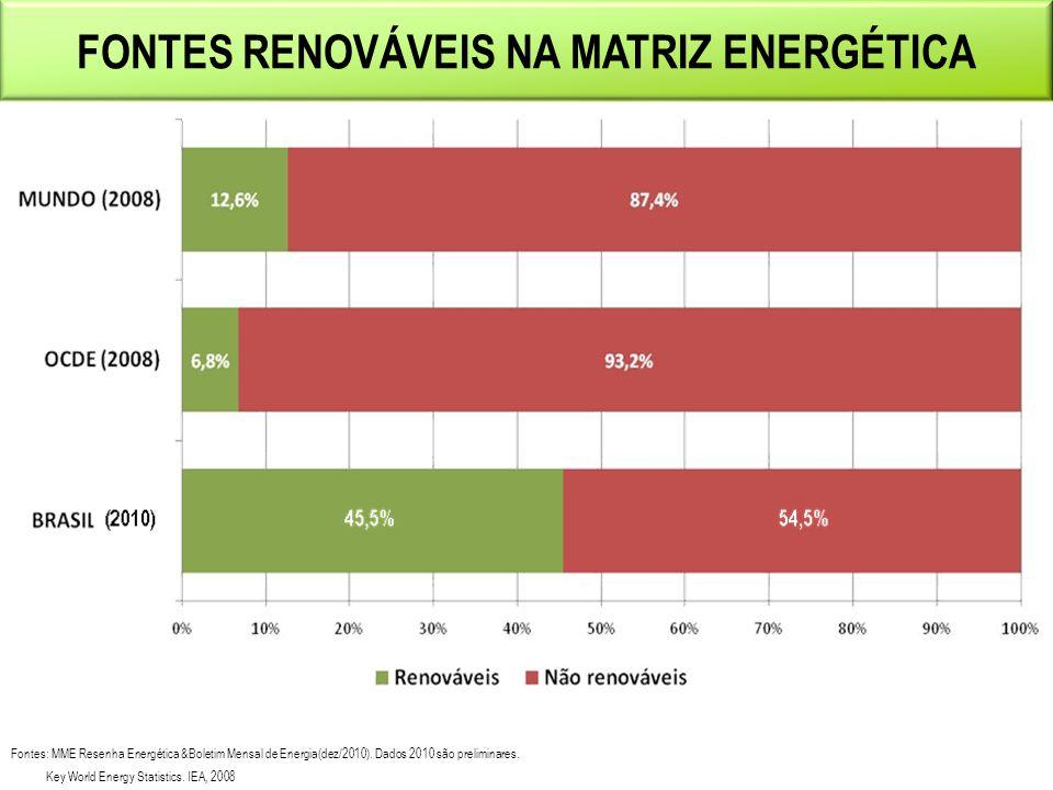 Fontes: MME Resenha Energética &Boletim Mensal de Energia(dez/2010). Dados 2010 são preliminares. Key World Energy Statistics. IEA, 2008 4 FONTES RENO