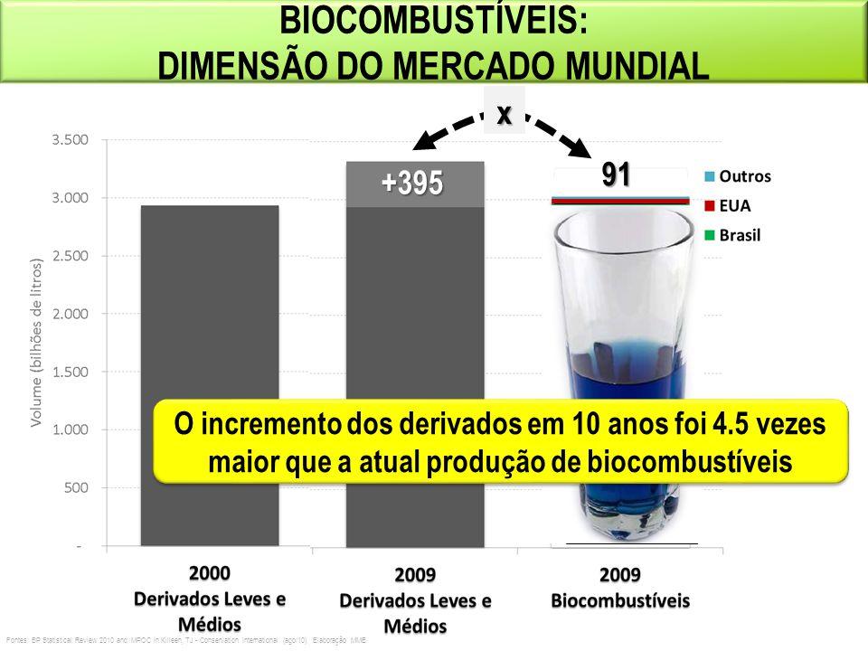BIOCOMBUSTÍVEIS: DIMENSÃO DO MERCADO MUNDIAL91+395x O incremento dos derivados em 10 anos foi 4.5 vezes maior que a atual produção de biocombustíveis