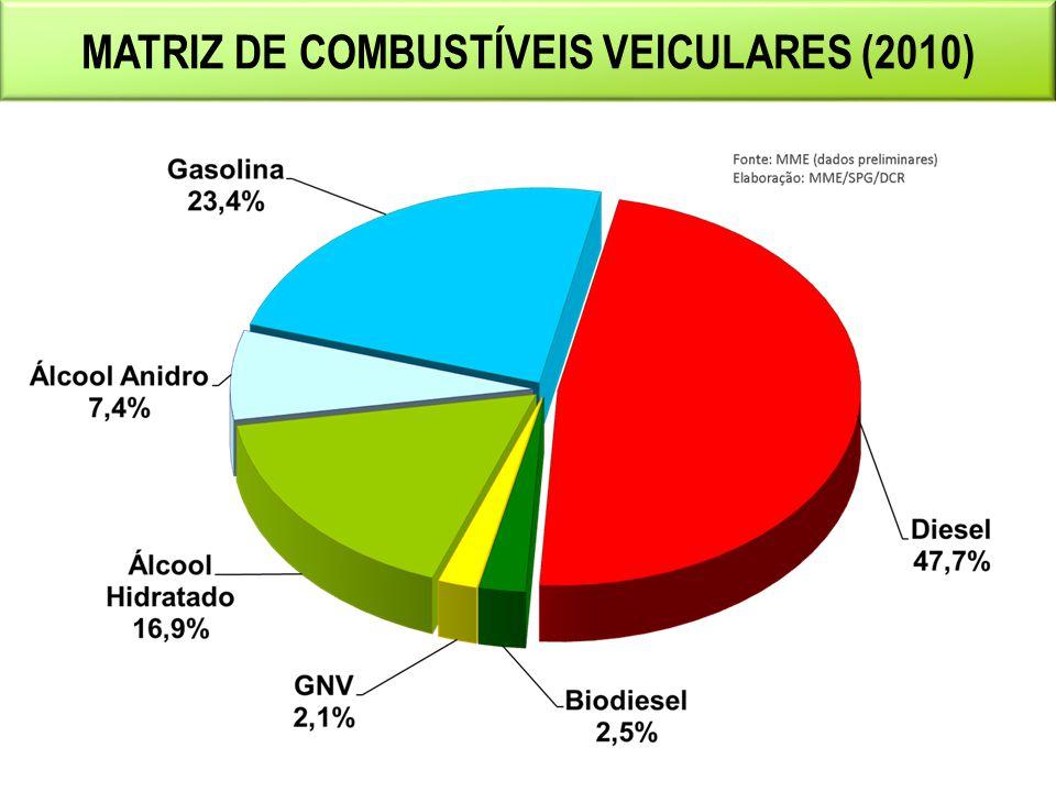 EVOLUÇÃO DA MATRIZ DE COMB.VEICULARES Fontes: BEN 2010 e Resenha Energética 2011.