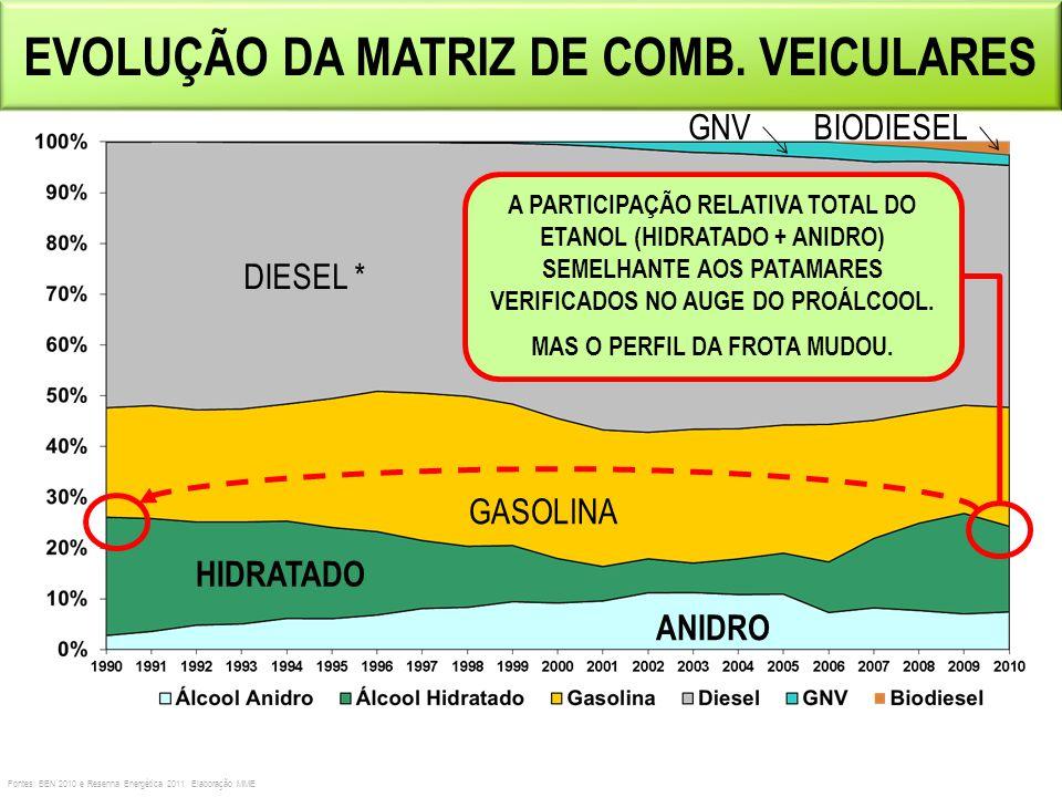 EVOLUÇÃO DA MATRIZ DE COMB. VEICULARES Fontes: BEN 2010 e Resenha Energética 2011. Elaboração MME DIESEL * ANIDRO HIDRATADO GASOLINA GNV A PARTICIPAÇÃ