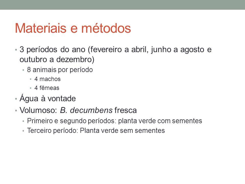 Materiais e métodos 3 períodos do ano (fevereiro a abril, junho a agosto e outubro a dezembro) 8 animais por período 4 machos 4 fêmeas Água à vontade