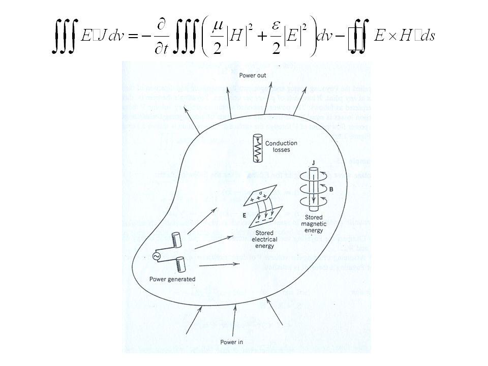 Teorema Complexo de Poynting