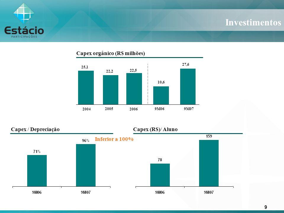 9 Capex / Depreciação Investimentos Capex (R$)/ Aluno Capex orgânico (R$ milhões) 10,6 27,6 9M069M07 Inferior a 100% 2005 20042006 22,2 22,5 25,1