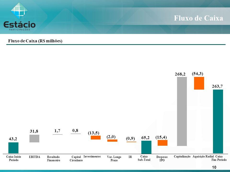 10 Fluxo de Caixa Fluxo de Caixa (R$ milhões) 263,7 43,2 (15,4) 31,8 1,7 (2,0) (0,9) 65,2 268,2 (13,5) 0,8 EBITDAResultado Financeiro Capital Circulante Caixa Sub-Total Investimentos Var.