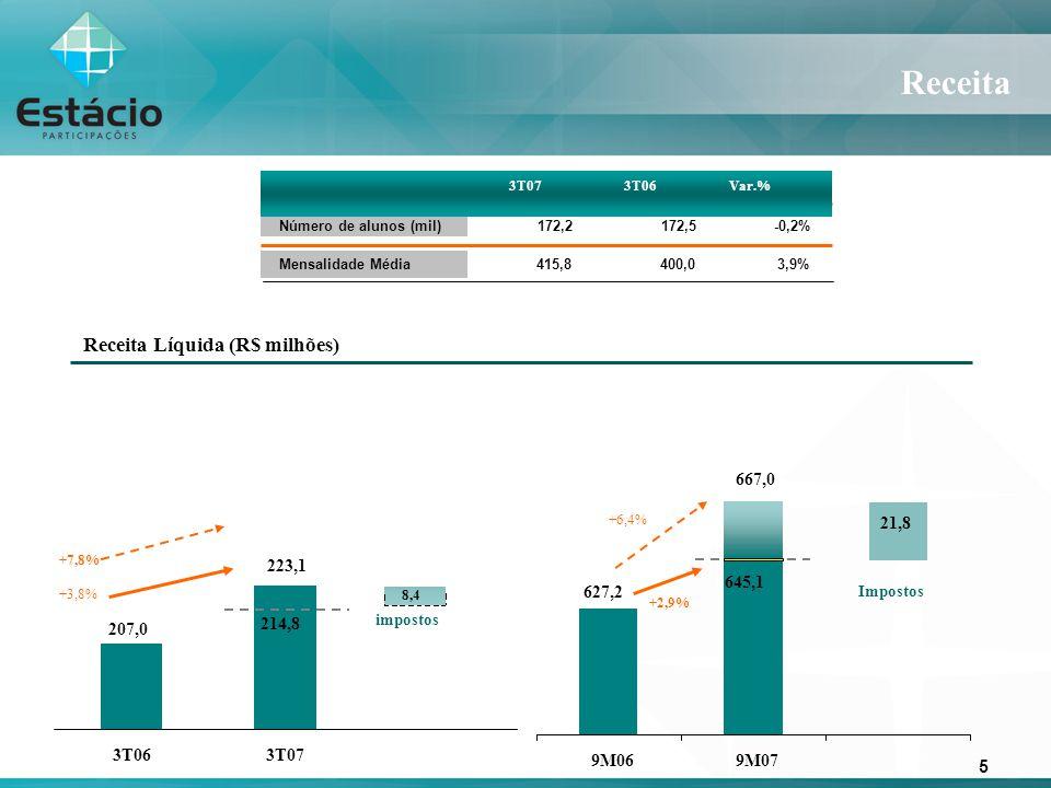 5 Mensalidade Média 415,8 400,0 3,9% Número de alunos (mil) 172,2 172,5 -0,2% Receita 3T07 3T06 Var.% Receita Líquida (R$ milhões) +2,9% +6,4% Imposto