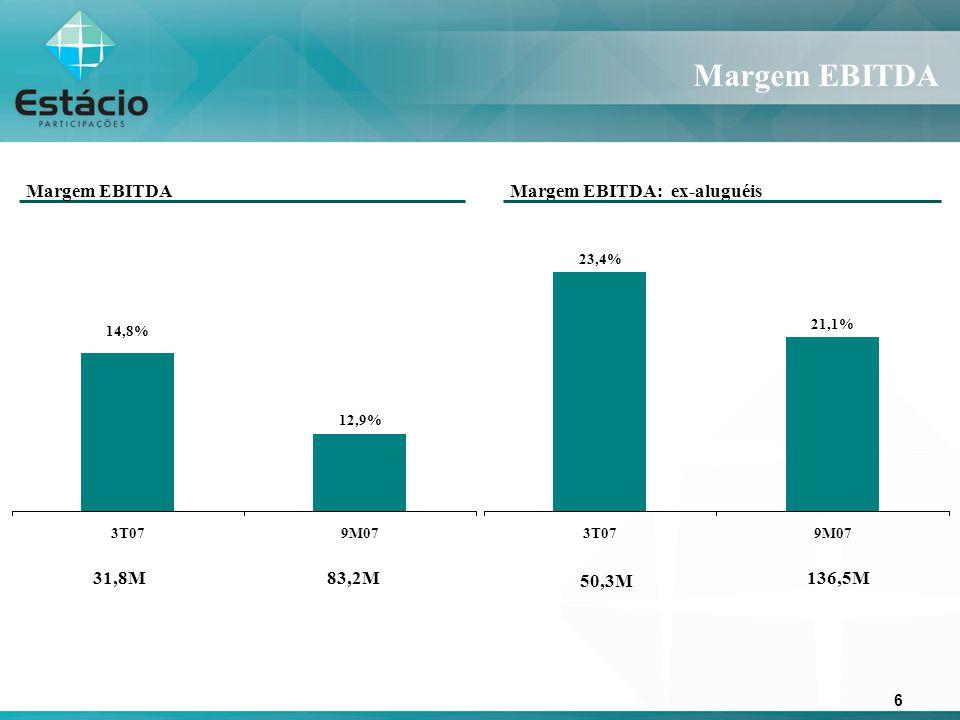 6 Margem EBITDA Margem EBITDA: ex-aluguéis Margem EBITDA 83,2M31,8M 50,3M 136,5M 21,1% 23,4% 3T079M07 12,9% 14,8% 3T079M07