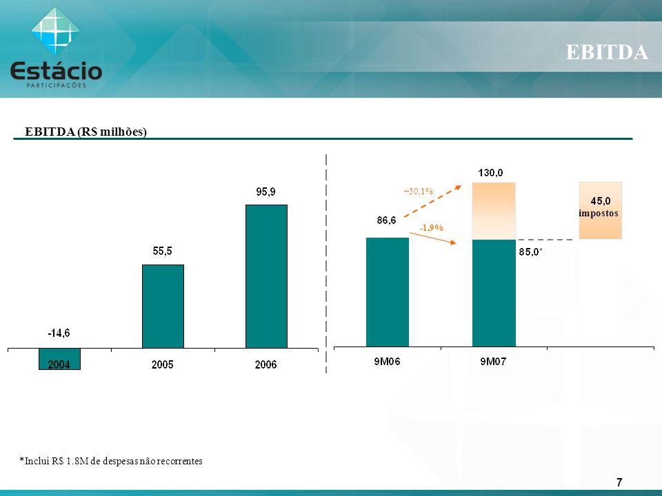 7 EBITDA EBITDA (R$ milhões) impostos +50,1% -1,9% *Inclui R$ 1.8M de despesas não recorrentes