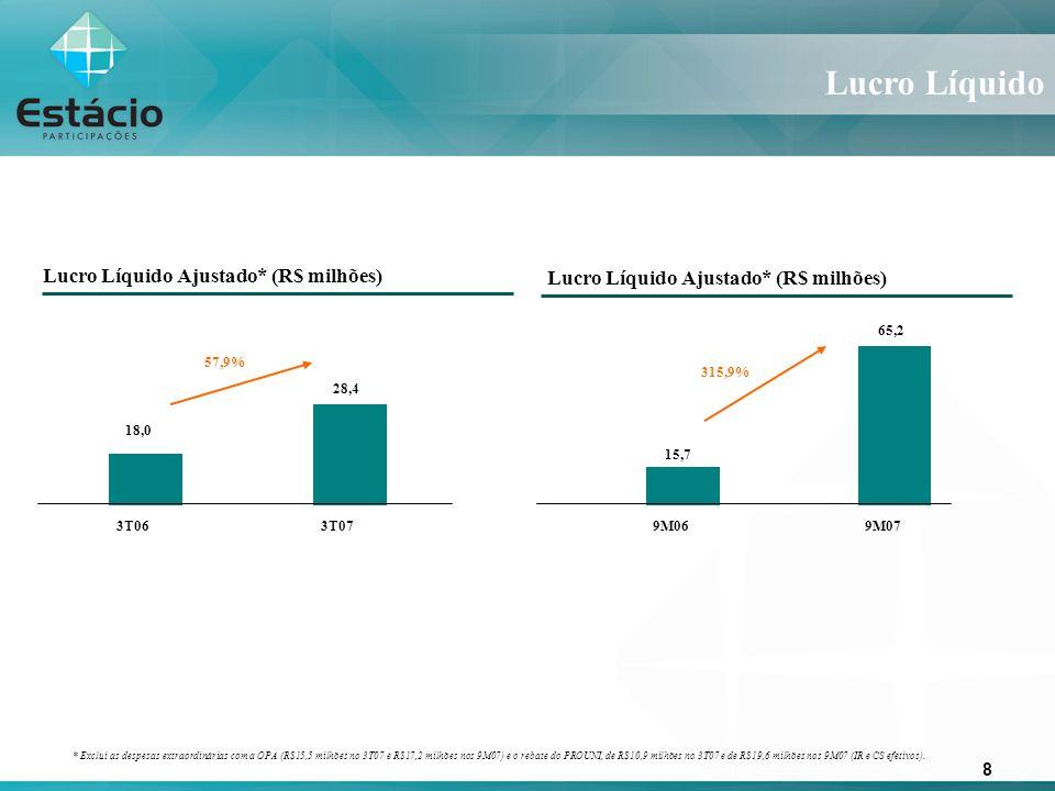 8 Lucro Líquido 57,9% 315,9% 18,0 28,4 15,7 65,2 3T063T079M069M07 Lucro Líquido Ajustado* (R$ milhões) * Exclui as despesas extraordinárias com a OPA (R$15,5 milhões no 3T07 e R$17,2 milhões nos 9M07) e o rebate do PROUNI, de R$10,9 milhões no 3T07 e de R$19,6 milhões nos 9M07 (IR e CS efetivos).