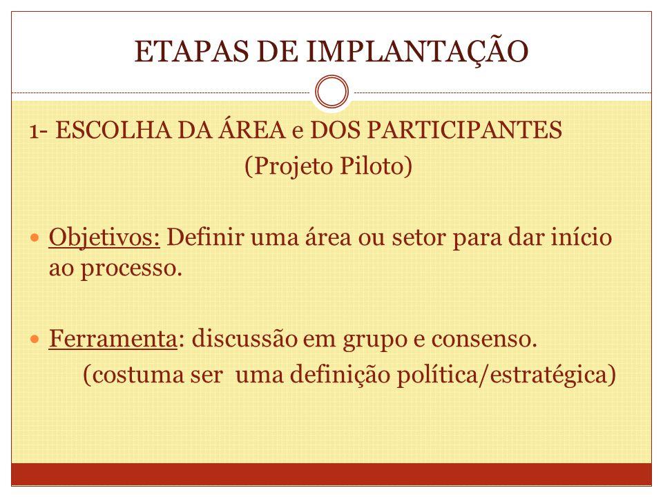 ETAPAS DE IMPLANTAÇÃO 1- ESCOLHA DA ÁREA e DOS PARTICIPANTES (Projeto Piloto) Objetivos: Definir uma área ou setor para dar início ao processo. Ferram