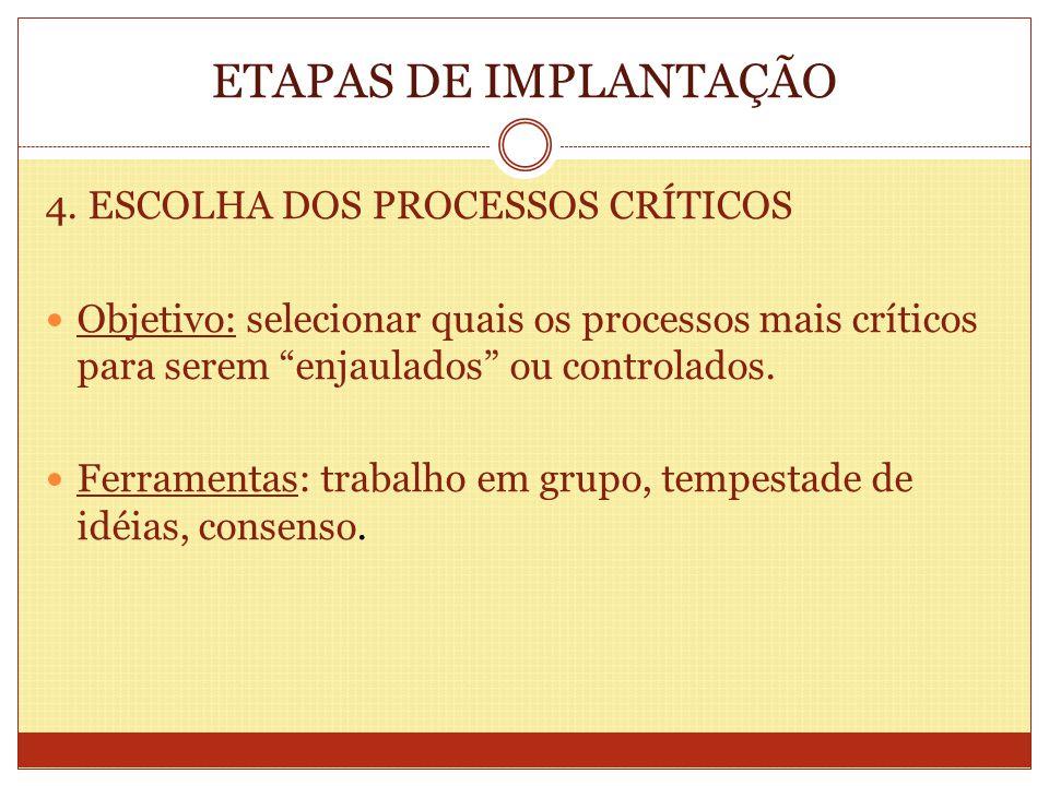 ETAPAS DE IMPLANTAÇÃO 4. ESCOLHA DOS PROCESSOS CRÍTICOS Objetivo: selecionar quais os processos mais críticos para serem enjaulados ou controlados. Fe