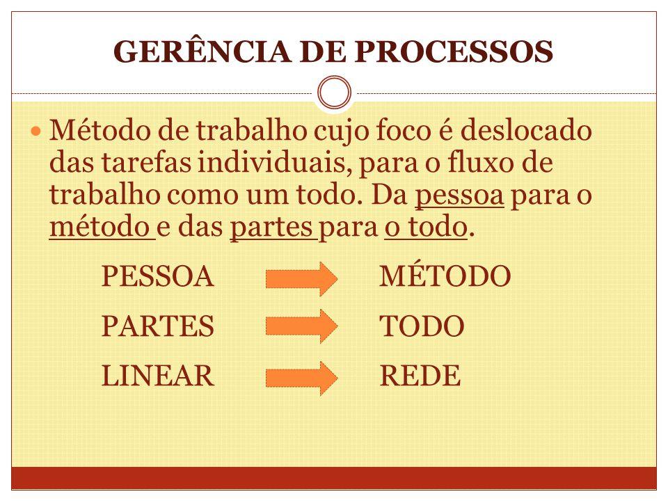 GERÊNCIA DE PROCESSOS Método de trabalho cujo foco é deslocado das tarefas individuais, para o fluxo de trabalho como um todo. Da pessoa para o método
