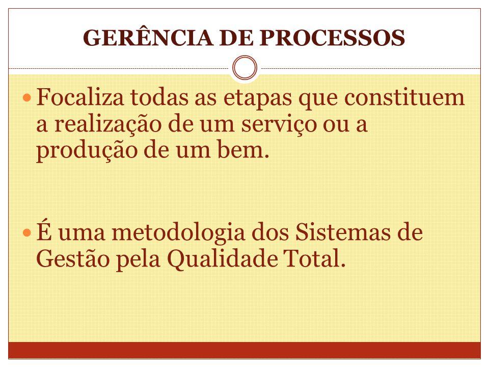 GERÊNCIA DE PROCESSOS Focaliza todas as etapas que constituem a realização de um serviço ou a produção de um bem. É uma metodologia dos Sistemas de Ge