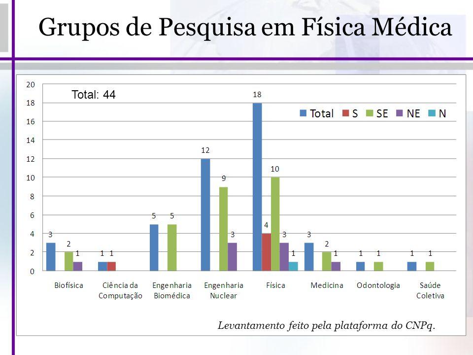 Grupos de Pesquisa em Física Médica Levantamento feito pela plataforma do CNPq. Total: 44