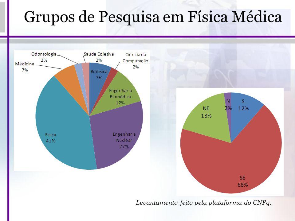 Grupos de Pesquisa em Física Médica Levantamento feito pela plataforma do CNPq.