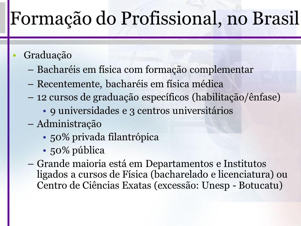 Formação do Profissional, no Brasil Graduação –Bacharéis em física com formação complementar –Recentemente, bacharéis em física médica –12 cursos de g