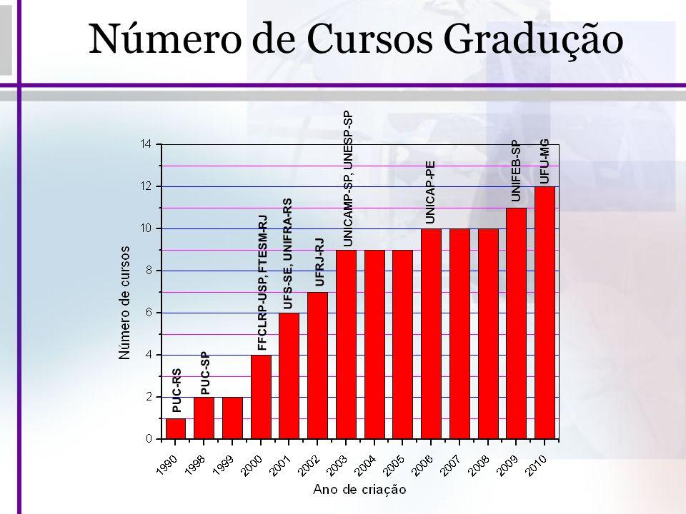 Número de Cursos Gradução PUC-RS FFCLRP-USP, FTESM-RJ PUC-SP UFS-SE, UNIFRA-RS UFRJ-RJ UNICAMP-SP, UNESP-SP UNICAP-PE UNIFEB-SP UFU-MG