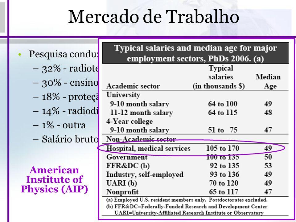 Mercado de Trabalho Pesquisa conduzida pela ABFM em 2008: –32% - radioterapia; –30% - ensino e/ou pesquisa; –18% - proteção radiológica; –14% - radiod